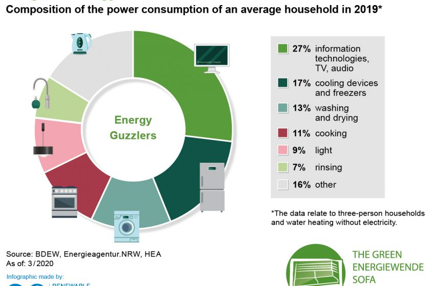 ⚡ 💻 📻 Which devices consume the most #power in an average household? Especially in times of #stayathome orders due to #Covid-19 this is an interesting question to ask!   👉 Find out more with @RenewsTweet in our #FridayFact!  #betd2020 #energytransition #renewables #go100Re https://t.co/q6rcQMeQMN