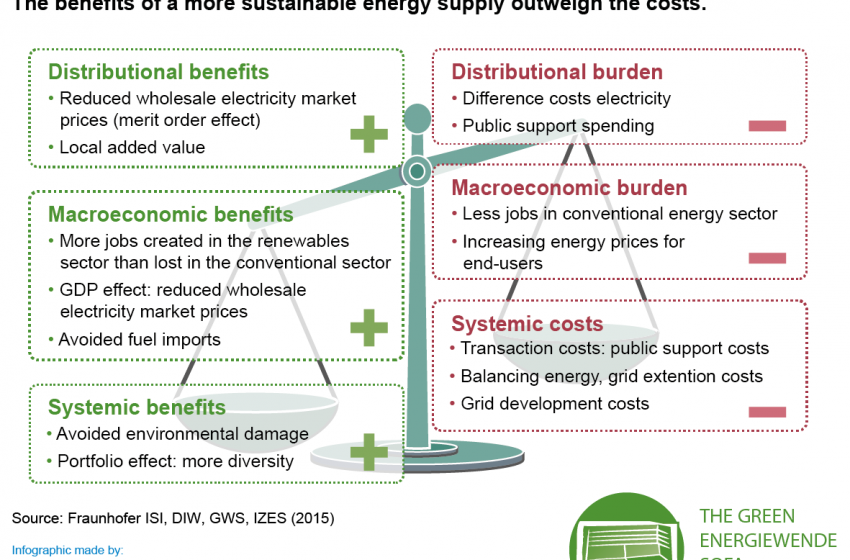 😌 🙌 💚 The #GreenDeal and #GreenRecovery are by many (and us) seen as the best way out of the #COVID-19 crisis.  Of course, the #energytransition has to be part of it!  Let's discover in our #FridayFact: the benefits of #renewables largely outweigh the costs! 💪 @RenewsTweet https://t.co/IOr8DqP03W