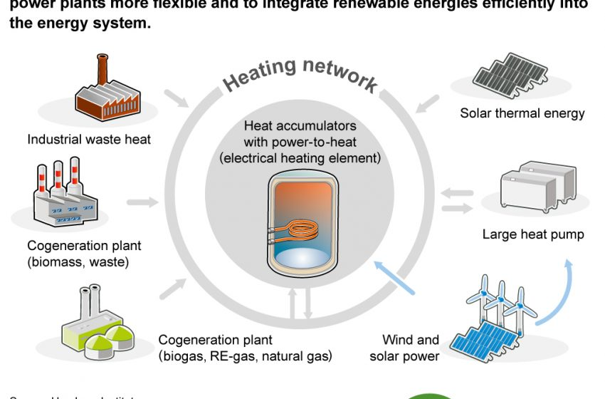 🔥 🔋 ⚡ Let's have a look on how to make combined #heat and power plants more flexible and how to rock the integration of #renewables into the #energy systems: HEAT STORAGE and HEAT NETWORKS! ♨️ get to know about this topic with @RenewsTweet   #betd2020 #GreenDeal #FridayFact https://t.co/9yjIlUCQ7m