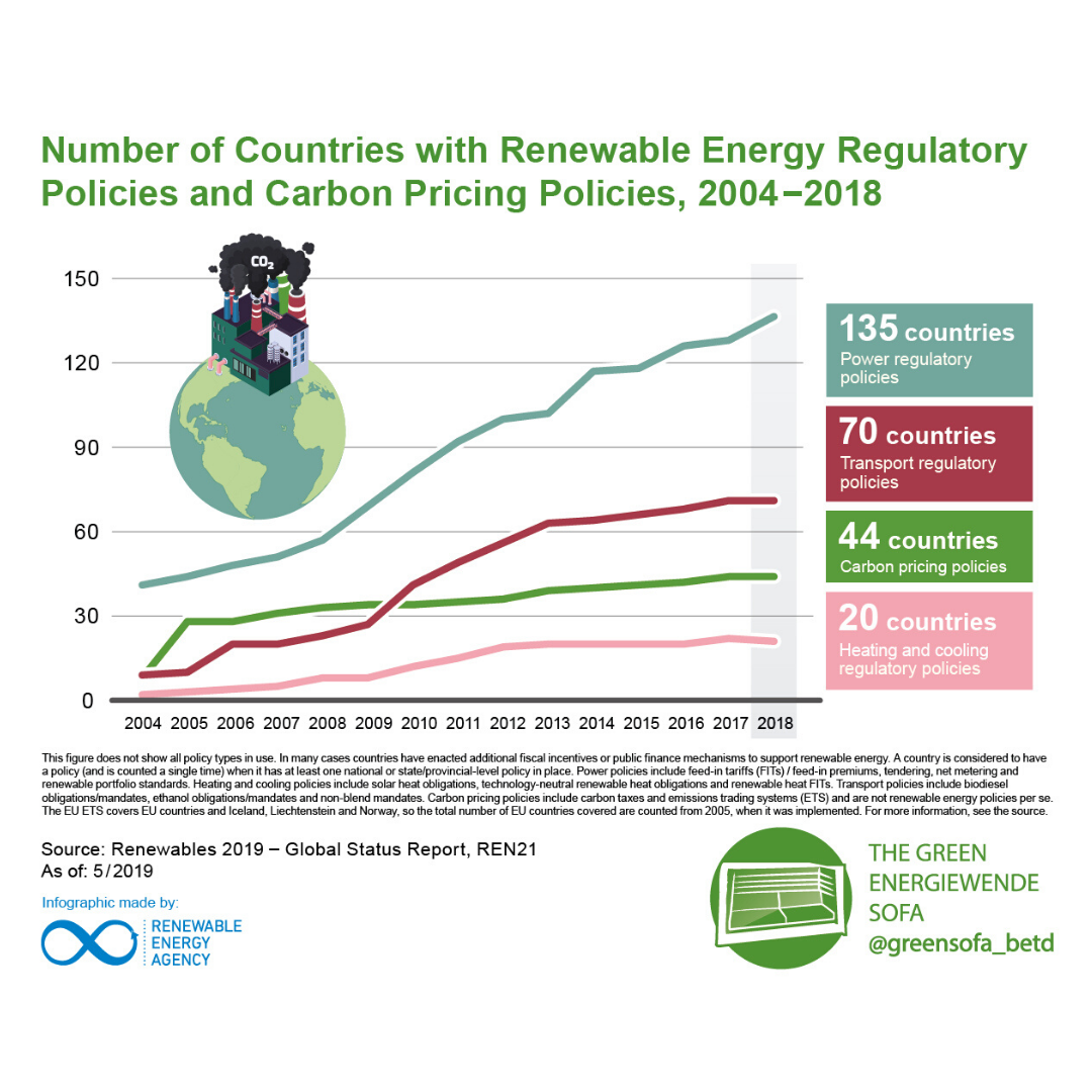 Regulatory Policies for Carbon Prizing