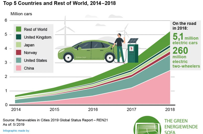 Electric cars are on the rise
