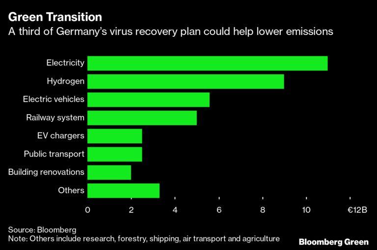 RT @Winter_IGEF: #Germany Just Unveiled the World's Greenest Stimulus Plan  https://t.co/I4Y7ArIjtq  @greensofa_betd @IRENA @IEA https://t.co/jrgTK0VD2U