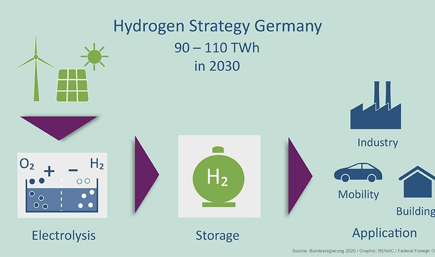 RT @GERClimatEnergy: German government has adopted a national #hydrogen strategy. National H2 demand will go up to 90-110 TWh by 2030, most of it imported from our partners abroad! https://t.co/MnPL9zvXXc