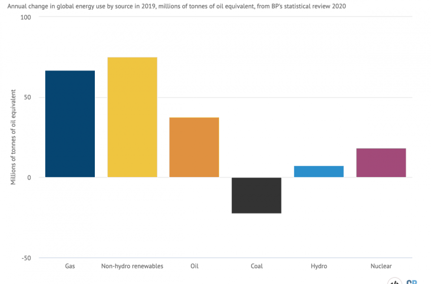 RT @DrSimEvans: Renewables were the world's fastest-growing energy source in 2019 as coal saw historic declines  + non-hydro renewables grew at record pace  But fossil fuels still met nearly half of rising demand…  Full @CarbonBrief analysis of new #bpStats coming soon  https://t.co/GMukoERRLi https://t.co/pOvw8Uvi2e