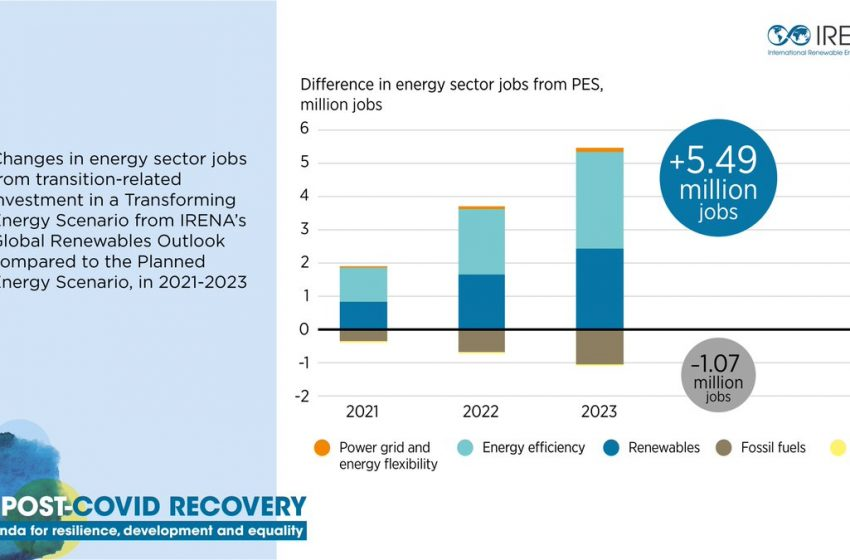 RT @IRENA: The socioeconomic benefits of an #energytransition increases with time. Investing in transition-related technologies would provide an additional 5.5 million jobs by 2023, @IRENA's latest #greenrecovery analysis finds 👉https://t.co/fp4XEfnNVR #BuildBackBetter https://t.co/TcAFmcjZgs
