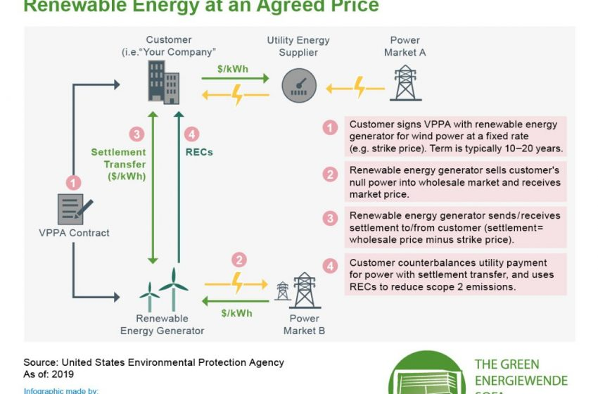 ✌️ ⚡ 💵 How is #renewableenergy sold and purchased? How do #power purchase agreements work?  Find out more in this #FridayFact with @RenewsTweet   #betd2020 #Energiewende #energytransition #JointheDialogue #GreenDeal #GreenRecovery #greenstimulus #BuildBackBetter #renewables https://t.co/HHpU4LMb3s
