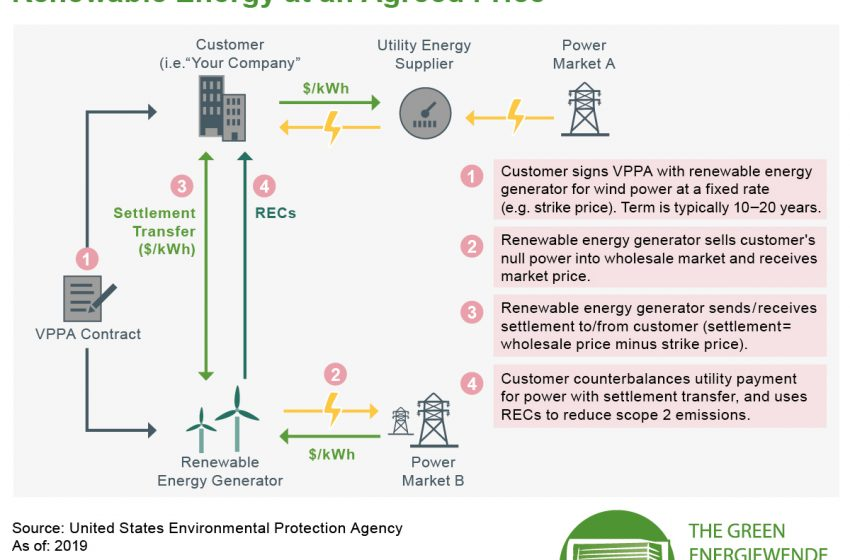 Today in our #FridayFact we explain how #renewableenergy is traded at an agreed price: Through #Power Purchase Agreements #PPA. …