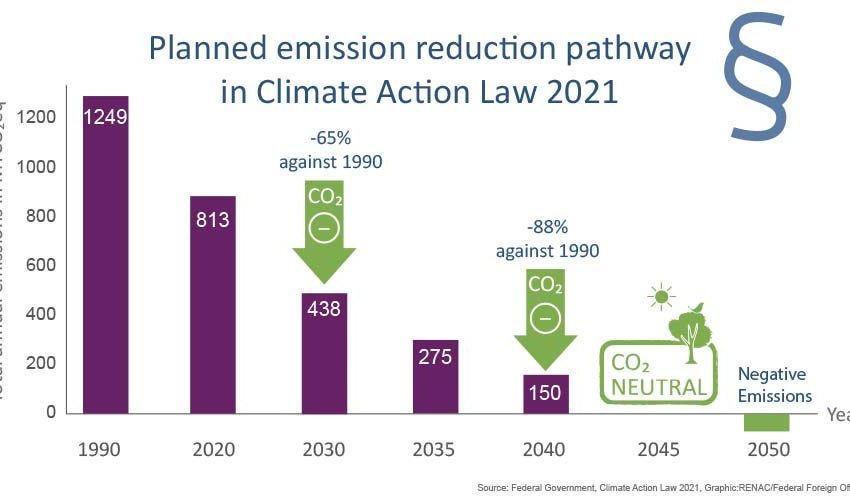 @GERonEconomy: Today, German cabinet adopted draft amendment for climate protection law, raising 🇩🇪 #climateambition: #climateneutrality by 2045, 65 % less #CO2emissions (compared to 1990) by 2030.Implementation next:#renewables, #co2pricing, #gridexpansion, #hydrogen, #energystorage.