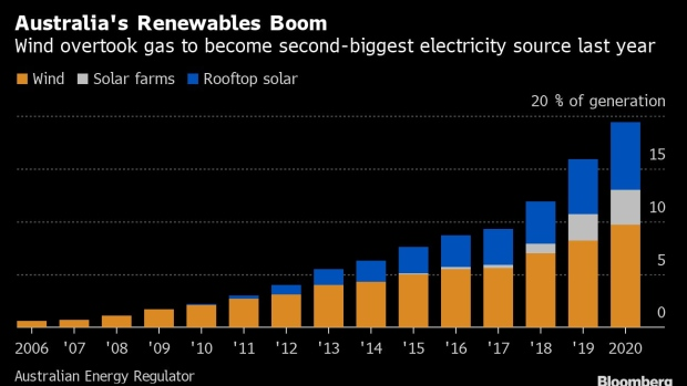 @greensofa_betd: Great news from #Australia! #solar and #windpower are continuing to set records in Australia, pushing down #electricity prices and reducing the profitability of fossil fuel generation.@BNNBloomberg @GermanyDiplo @BMWi_Bund #betd21 #Energiewende