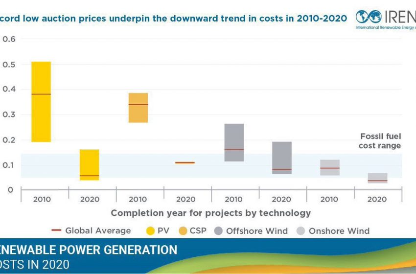 """@IRENA: """"Renewable Power Generation Costs in 2020"""", the latest edition of @IRENA's annual report, shows that costs for #renewable technologies continued to fall significantly year-on-year.#Renewables increasingly beat existing coal plants on operating costs too:"""